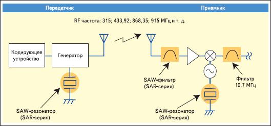 Блок-схема системы с применением SAW-резонаторов