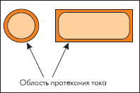 Влияние поверхностоного эффекта на протекание ВЧ-тока в проводнике