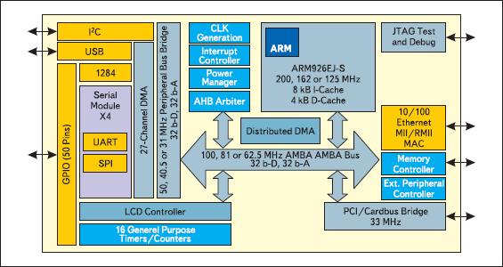 Блок-схема микропроцессора NS9750