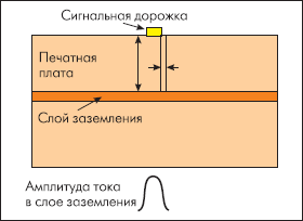 Эффект наводки сужает область протекания тока