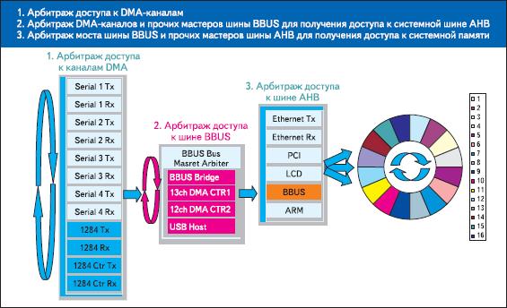 Архитектура системной шины процессоров NS9XXX