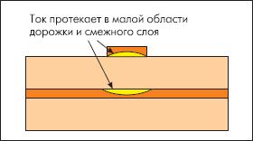 Результат воздействия поверхностного эффекта и эффекта наводки