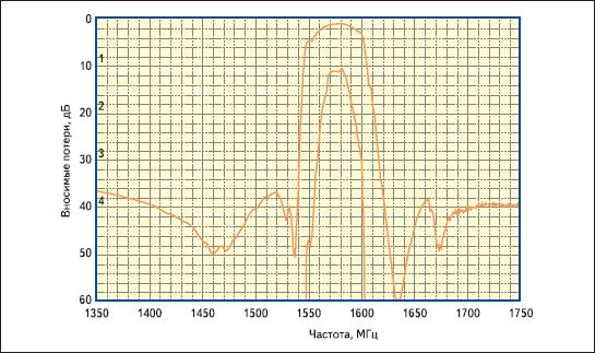 SAW-фильтр для системы GPS