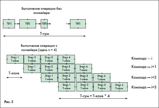 Конвейер команд микропроцессора купить транспортер т 4