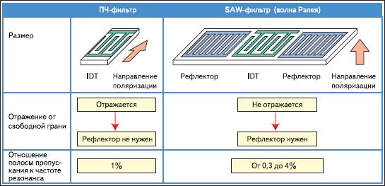 Сравнение ПЧ-фильтра и SAW-фильтра