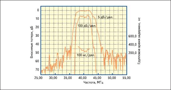 ПЧ-фильтр для системы ETC