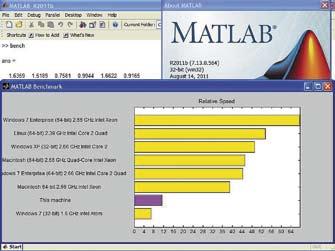 Интерфейс системы MATLAB R2011b и результаты выполнения команды bench