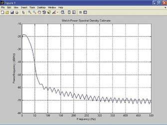 Фурье-спектр сигнала, показанного на рис. 18