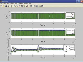 Детальные временные диаграммы напряжений, токов и рассеиваемых мощностей