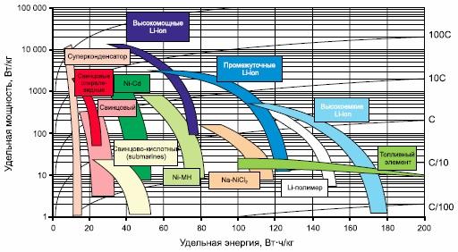 Удельные характеристики ХИТ. Для сравнения представлены характеристики суперконденсаторов и топливных элементов