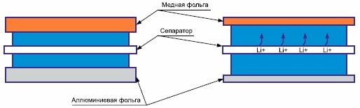 Электродные массы и токоведущие части аккумулятора