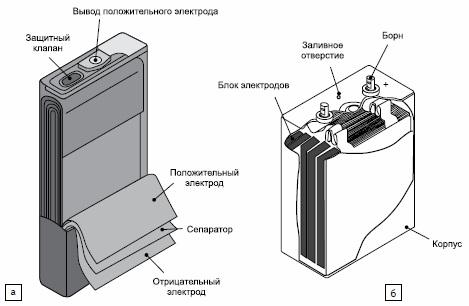 Конструкции блока электродов
