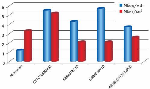 Сравнительные характеристики Millennium и микросхем других производителей