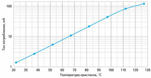 Зависимость статического тока потребления КМОП СОЗУ от температуры