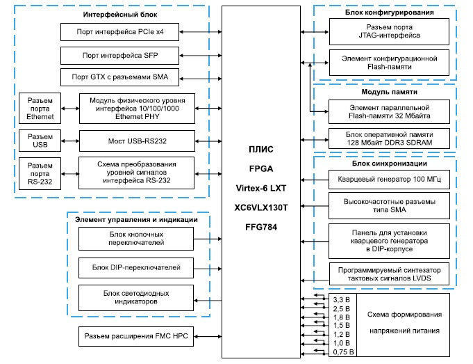 Структура    модуля Xilinx Virtex-6 LX130T Evaluation Board