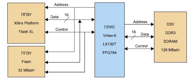 Структурная схема блока внешней памяти  модуля