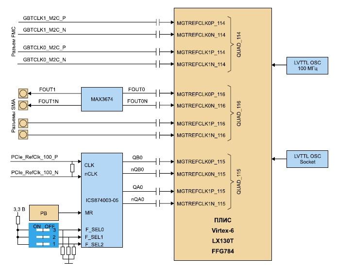 Структурная схема блока синхронизации  модуля