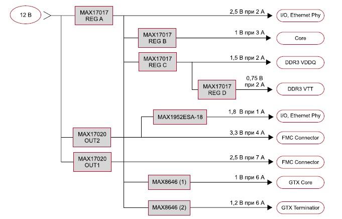 Структурная схема узла питания модуля