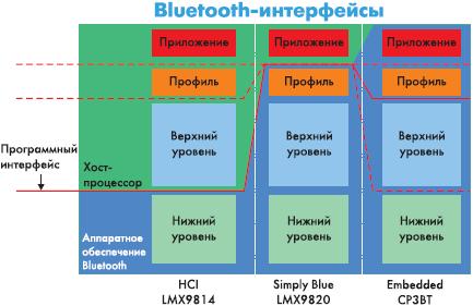 Три уровня интеграции технологий Bluetooth, предложенные National Semiconductor