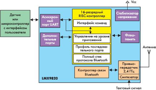 Bluetooth-модуль LMX9820