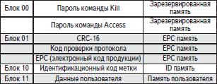 Блоки памяти RFID-метки протокола Gen 2