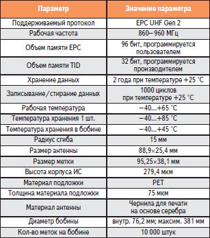 Технические характеристики Gen 2 метки RI-UHF-00C02-03 G2 Texas Instruments