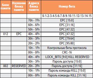 Конфигурация 96-битовой памяти EPC read/write/lock метки RI-UHF-00C02-03 Texas Instruments