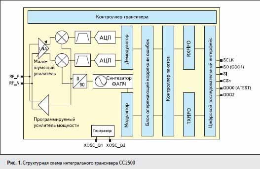 Структурная схема интегрального трансивера CC2500