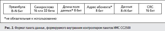 Формат пакета данных, формируемого внутренним контроллером пакетов ИМС CC2500