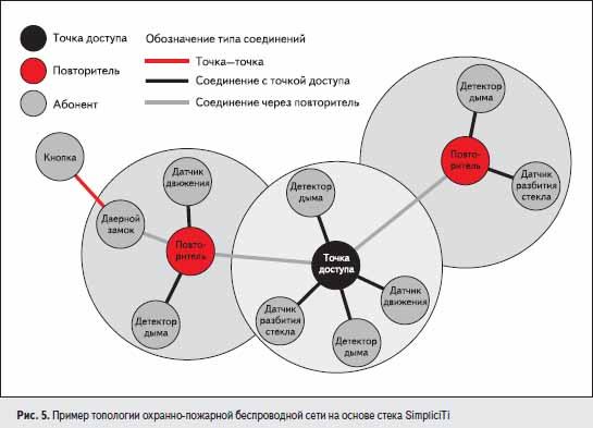 Пример топологии охранно-пожарной беспроводной сети на основе стека SimpliciTi