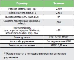 Основные параметры интегрального трансивера СС2500