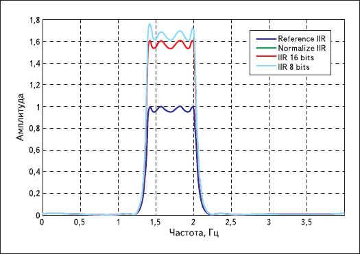 Рисунок. АЧХ БИХ-фильтров с неквантованными,  нормированными неквантованными и квантованными коэффициентами
