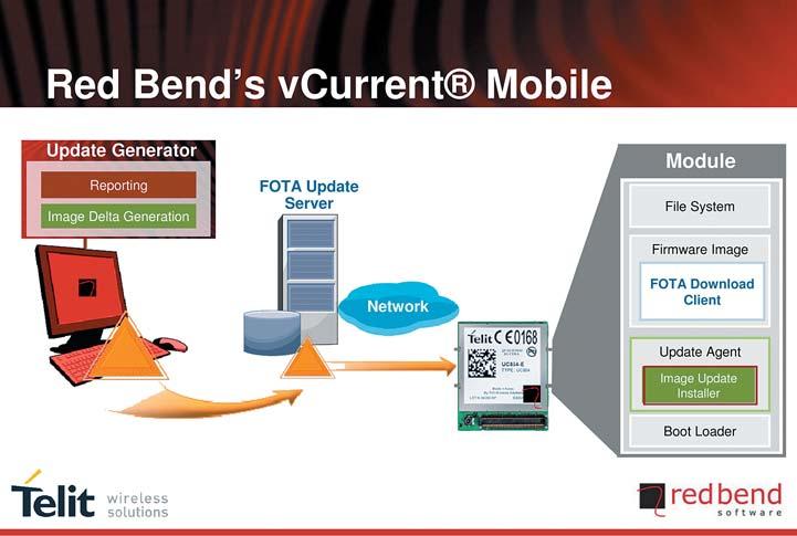 Рис. 2. Служба обновления Telit Firmware Update Services
