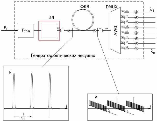 Блок-схема и принцип работы генератора суперконтинуума