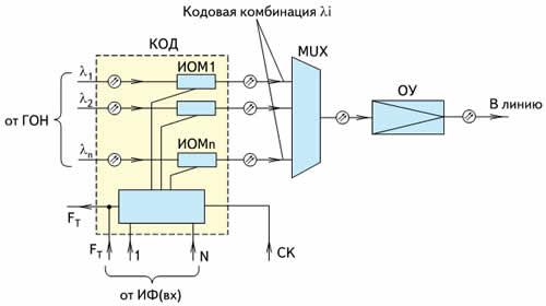 Обобщенная схема КОД в составе передающего оборудования
