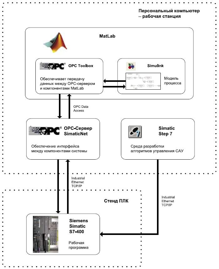 Cхема взаимодействия элементов системы модель–устройство