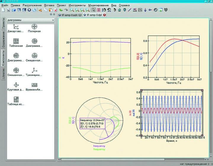 Пример различных способов визуализации данных в Qucs: декартовская диаграмма и диаграмма Смита
