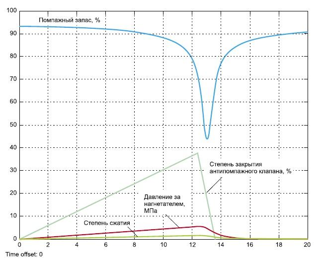 Зависимость технологических параметров от положения АПК в ходе моделирования