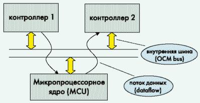 Рис. 1. Традиционный подход к построению электронной аппаратуры