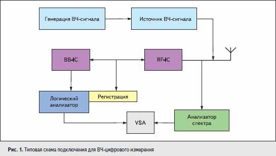 Типовая схема подключения для ВЧ-цифрового измерения