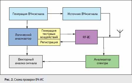 Схема проверки ВЧ-ИС