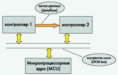 Рис. 2. Концепция построения аппаратурыпри использовании подхода «система на кристалле»
