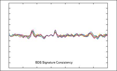 16 биодинамических подписей одного человека, полученных в различное время.