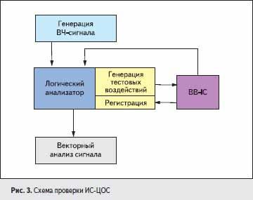 Схема проверки ИС-ЦОС
