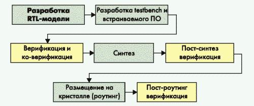 Рис. 3. Современный маршрут проектирования интегральных схем