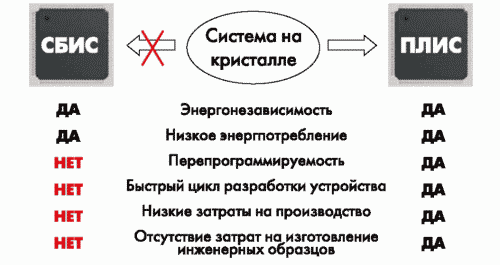 Рис. 4. Преимущества реализации «систем на кристалле» на основе ПЛИС