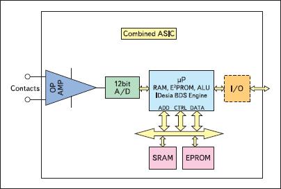 Функциональная диаграмма микросхемы BDS ProSensor