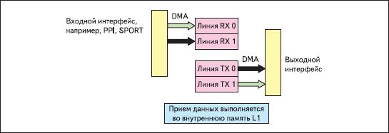 Обработка данных в простой схеме с двойной буферизацией