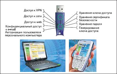 Портативные электронные устройства, использующие BDS-технологию для авторизации пользователей