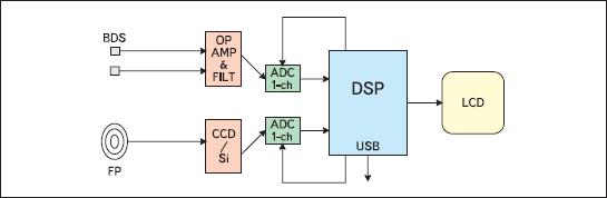 Функциональная схема мультимодальной системы BDS Fusion